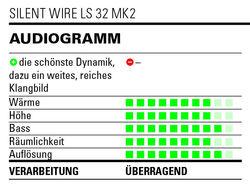 Audiogramm Silent wire LS 32 mk2