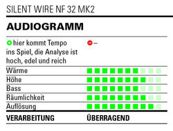 Audiogramm Silent WIRE NF 32 mk2